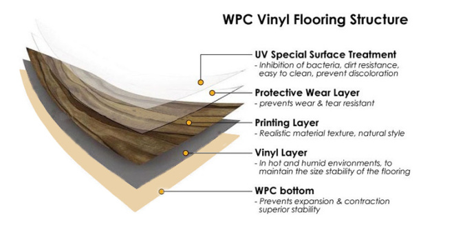 What is WPC?