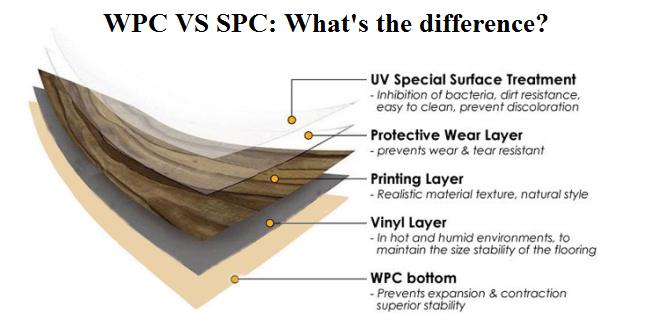 WPC Vinyl vs. SPC Vinyl